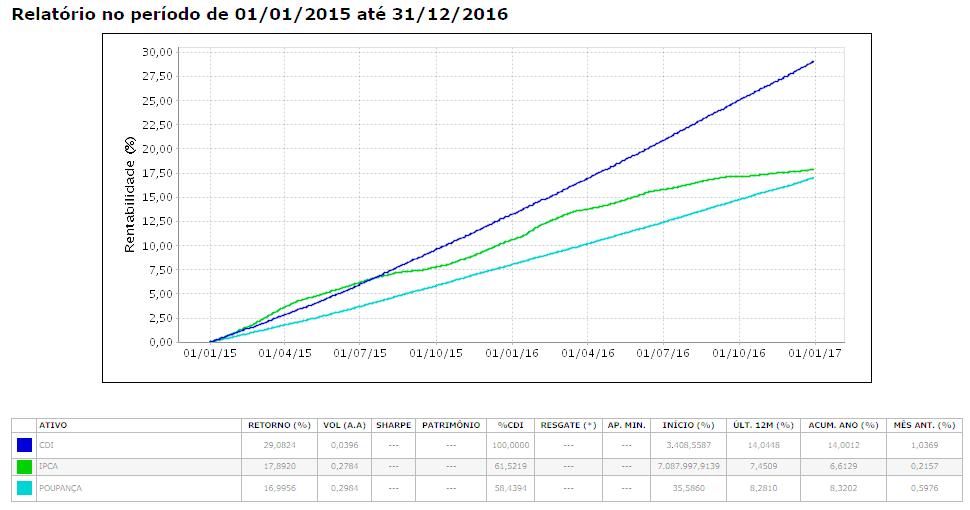 CDIxIPCAxPoupança (2015 a 2016)